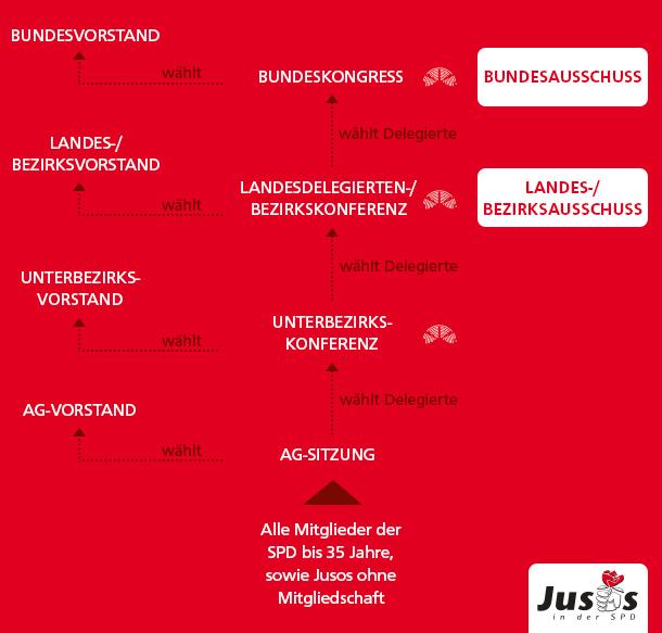 Verbandsaufbau der Jusos